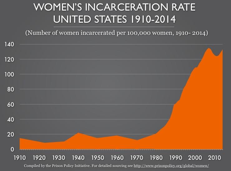 women_rate_1910-2014